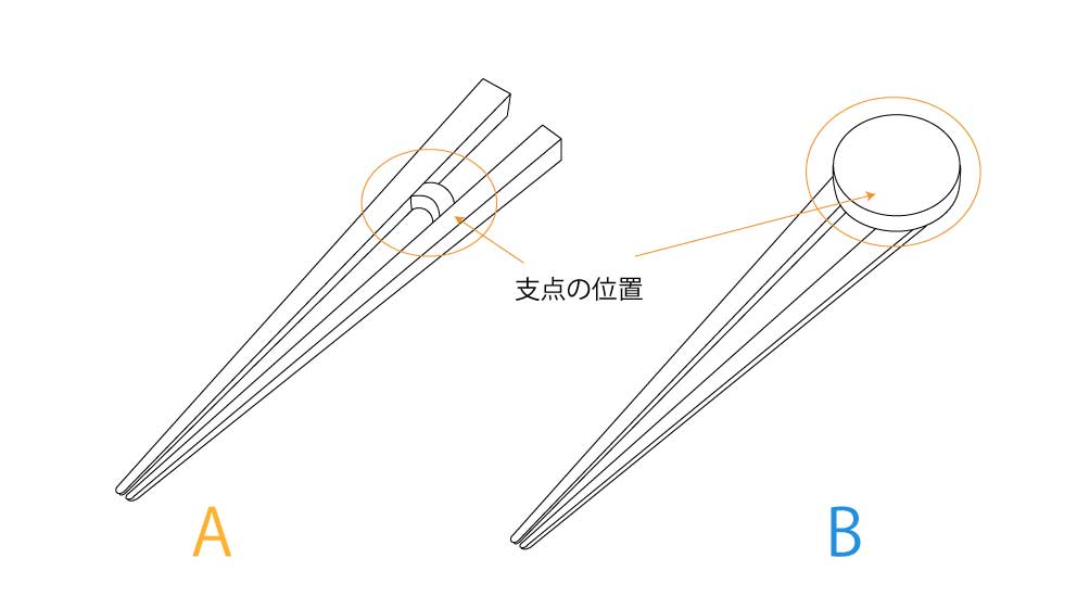 トレーニング箸の支点
